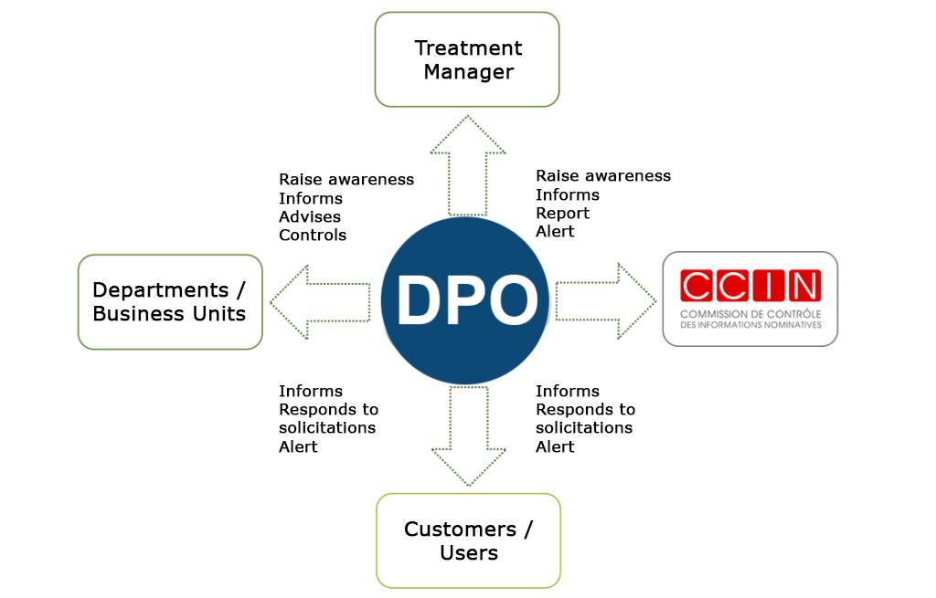 DPO'S role