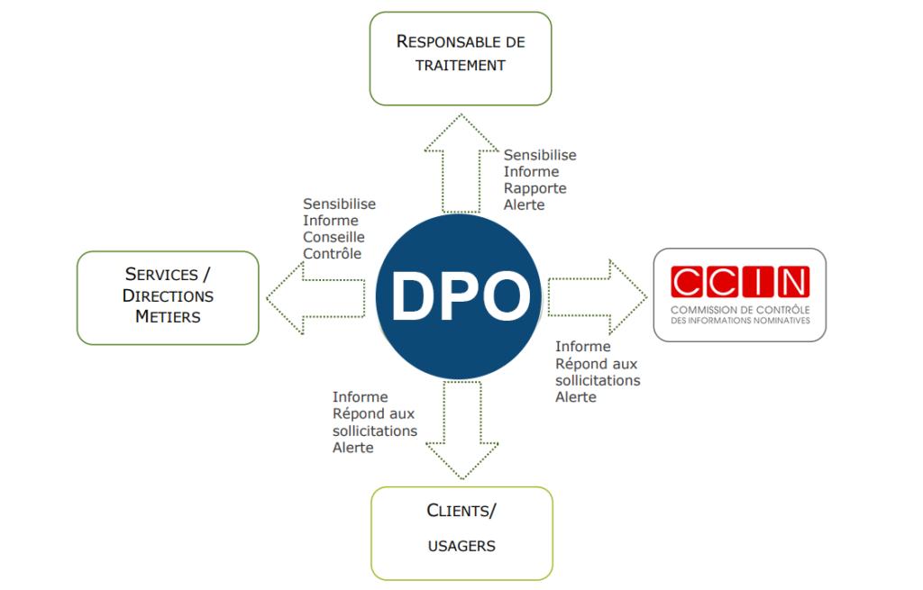 Schema communication du DPO